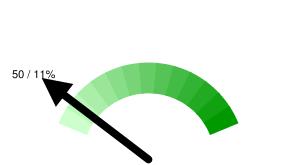Пермских твиттерян в Online: 50 / 11% относительно 461 активных пользователей